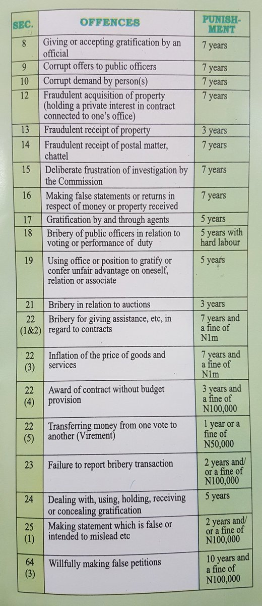 Do you know the penalty for engaging in corrupt practices? Help fight #corruption by reporting incidences to ICPC via info@icpc.gov.ng or these toll free numbers: 0803-123-0280 0803-123-0281 0705-699-0190 0705-699-0191