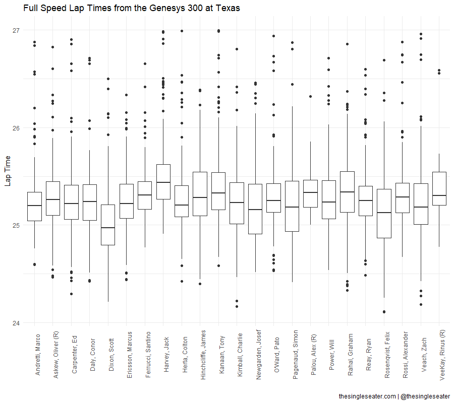 Full speed lap times from the #Genesys300 at Texas. The thick line in the middle of the box is the driver's median lap time, the outer edges of the box are the 25% and 75% range, and the lines extend to the max/min lap times that aren't outliers. Points are outliers: https://t.co/KB3oh3B3Hg