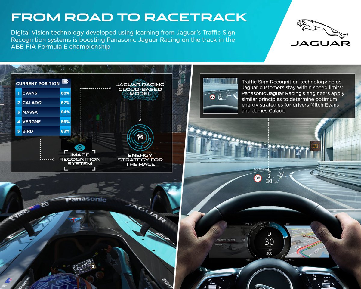 We are using Digital Vision technology developed from @Jaguar  Traffic Sign ⛔ Recognition systems to calculate optimal energy strategies for the I-TYPE racecar.  Learn more about our #RaceToInnovate  ⬇️  https://t.co/NOVJJwk7aM  #JaguarElectrifies #FearlessProgress #ABBFormulaE https://t.co/9MVYzbWoxd