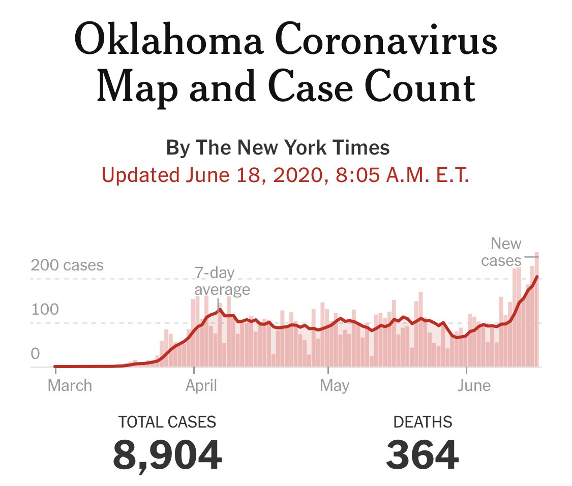 Here is the data from Oklahoma. Why would you hold a political rally in a hot zone? twitter.com/ProjectLincoln…