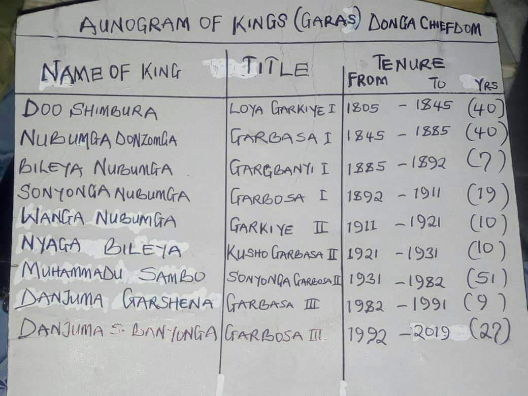 The Chamba in Donga LGA of Taraba State has a new king (GARA DONGA)to sit on the seat as the 10th GARA💪👑👑 1805 till date and still counting. CONGRATULATIONS https://t.co/c6f3qfx6pt