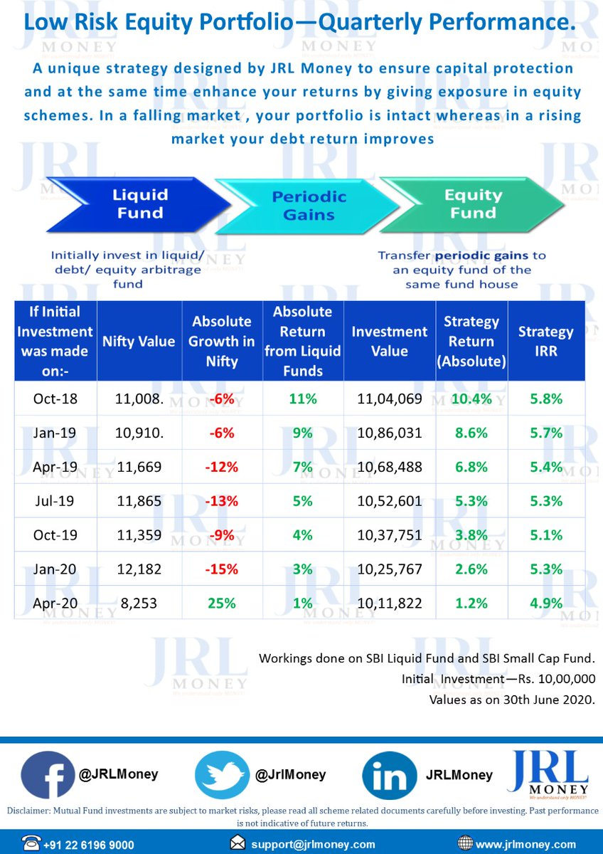 Please look at our @jrlmoney Low Risk Equity Portfolio  with historic data,back testing results & live performance of the strategy which we are running currently during these challenging times. Regards, @vijaimantrimf  Co-Founder & CIO(@JrlMoney) #jrlmoney #vijaimantri #wealth https://t.co/M1lIdhUvBH