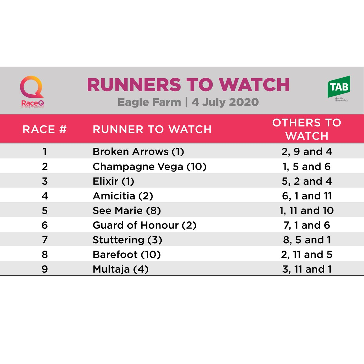 🧐Eagle Farm has turned on another exciting 9 race card for tomorrow, highlighted by the listed Bright Shadow in race 9. We've found some #RunnersToWatch to help you with your selections. @tabcomau @SkyRacingAU @BrisRacingClub https://t.co/cX2kGANFY4