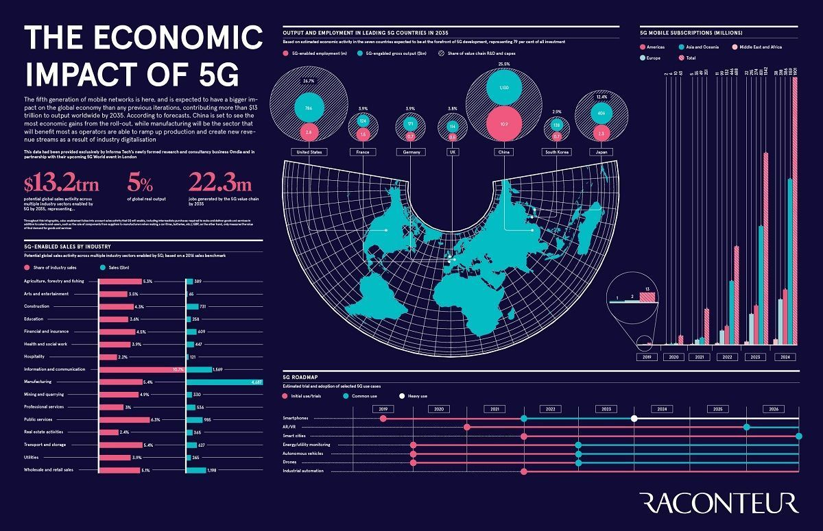 5G is expected to have a bigger impact on the global economy than any previous network generation, contributing more than $13 trillion to output worldwide by 2035. Link > bit.ly/2Kzffhd @raconteur @antgrasso via @LindaGrass0 #5G #IoT #DigitalTransformation #Tech #4IR