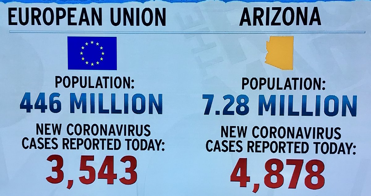 @realDonaldTrump The number of new cases in one state, Arizona, was more than the entire European Union.  Your testing claim is FALSE - it was FALSE the first time you said it.  It's STILL NOT TRUE. Here's the number of tests per million for each and every country.  ➡️https://t.co/hCTuKKryXt https://t.co/NyKQNqGcRt