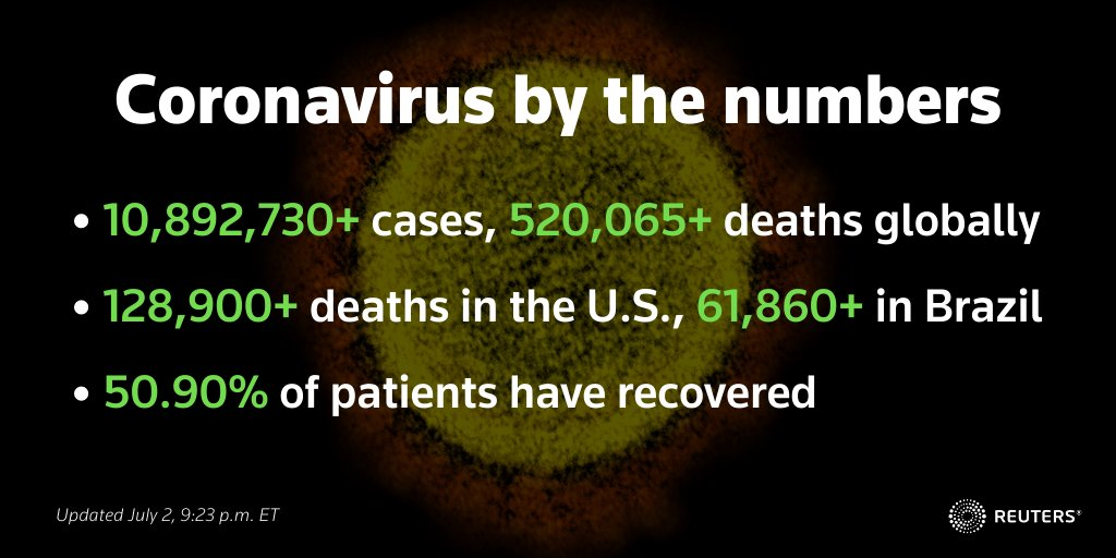 .@Reuters: #Coronavirus update:   🇺🇸 U.S. cases hit new global record, rising over 55,000 in single day https://t.co/rOGh4nRiiY 🇲🇽 Mexico posts record 6,741 new cases https://t.co/9JLYTqoMbS 🇦🇺 Australia reports drop in new cases https://t.co/unTjO3Y9vy https://t.co/gTlki9QvcF