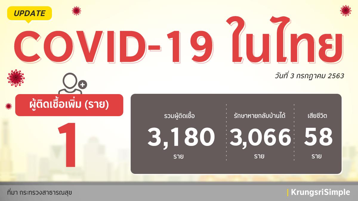 อัพเดทสถานการณ์ COVID-19 ในประเทศไทย ประจำวันที่ 3 กรกฎาคม 2563 พบผู้ติดเชื้อ 1 ราย โดยเป็นผู้ที่มาจากประเทศบาห์เรน และอยู่ใน State Quarantine ค่ะ ขอให้ทุกคนดูแลสุขภาพกันด้วยนะคะ  #กรุงศรีอยู่นี่นะ #ความห่วงไม่เคยห่าง #KrungsriSimple https://t.co/3sVr4YEllw