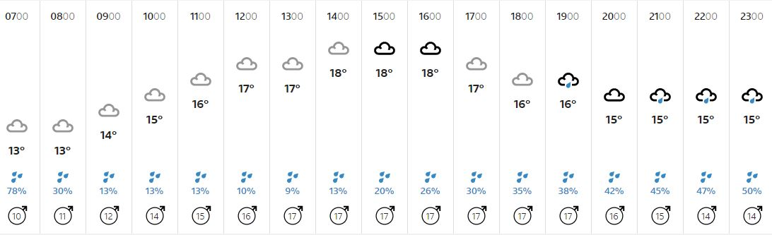 WILTSHIRE'S WEATHER: Unsettled today. The chance of some showers with occasional brighter spells. Highs of 18°C https://t.co/e3vxWYQ1Bi