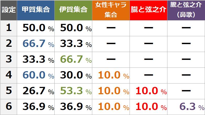 吉田宿スタート バジリスク絆2