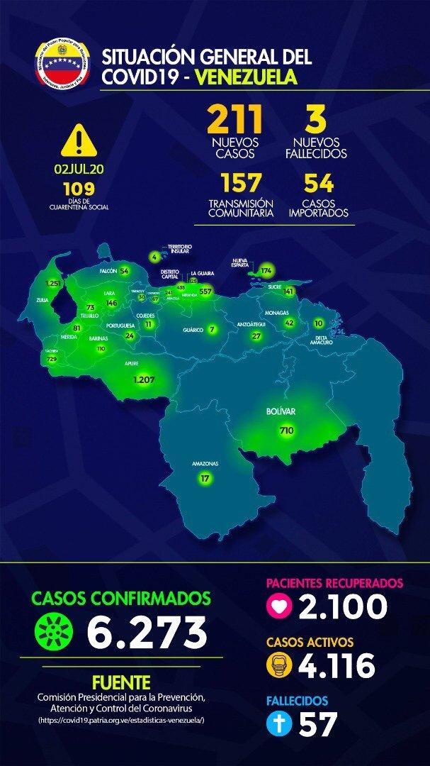 "Casos + #COVID19 en la Republica Bolivariana de Venezuela: Jueves 02 de Julio de 2020: 211 casos Fuente: MPPRIJP. ""CUARENTENA RADICAL"" #QuedateEnCasa #VenezuelaQuedateEnCasa #CoronavirusEnVenezuela #CuarentenaRadical #DisfruteResponsable #LavateLasManos #COVID__19 #Covid_19 https://t.co/6UJm8TD55Z"
