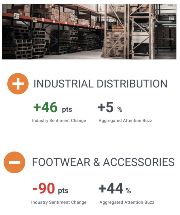 Whereas the sentiment for the Footwear & Accessories industry was high at the beginning of June, it dropped by 90 pts in the course of last week. At the same time, the sentiment for industrial distribution firms increased by 46 pts. Have a look:https://t.co/619DSNoNuR https://t.co/Eks5QiMTiA