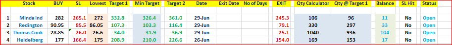 Opened 4 positions in Cash in last 2 days. All in some loss. Rare case. Added holding period to the sheet to track Rate of Return on Monthly basis https://t.co/wS2k4FDJST