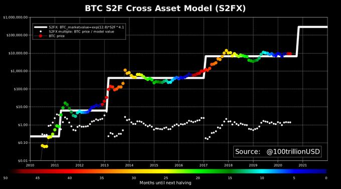 Разоблачение модели S2F, предсказывающей 0k за BTC