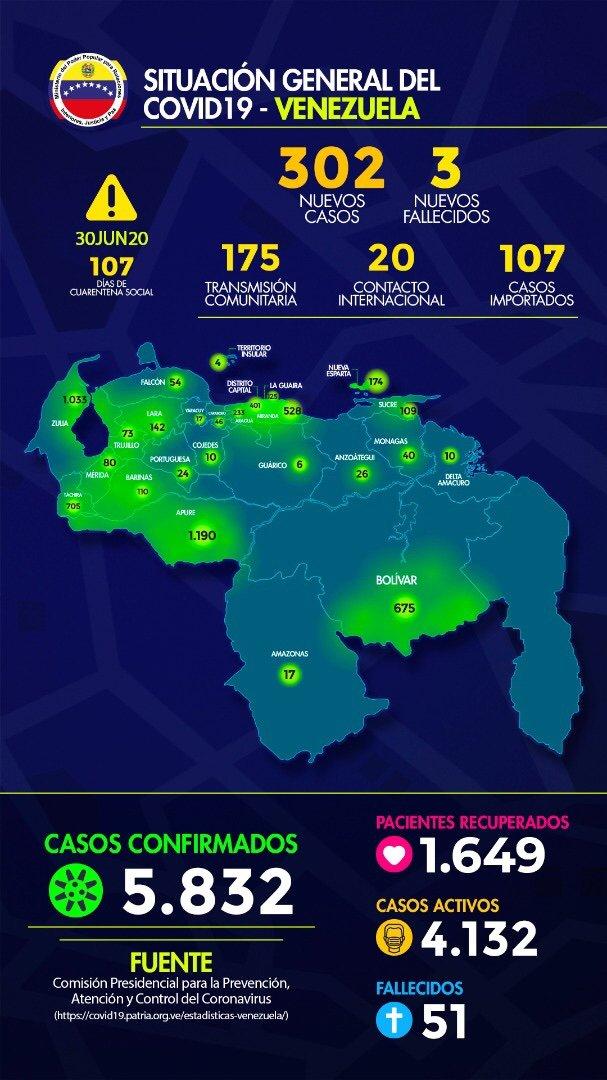 Casos + #COVID19 en la Republica Bolivariana de Venezuela: Martes 30 de Junio de 2020: 302 casos. Fuente: MPPRIJP. #QuedateEnCasa #VenezuelaQuedateEnCasa #CoronavirusEnVenezuela #CuarentenaRadical #DisfruteResponsable #Covid_19 #LavateLasManos #UsaElTapaBoca #COVIDー19 https://t.co/cFLzgkcLqI