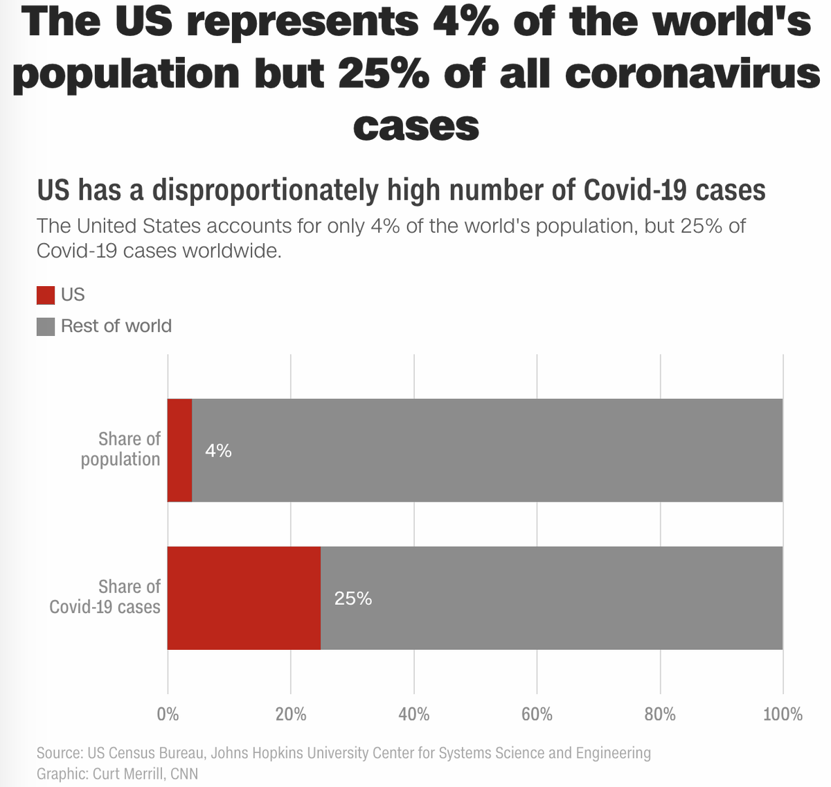 The US represents 4% of the world's population, but 25% of all coronavirus cases.  More people are infected with and die from coronavirus in the US than anywhere else in the world: https://t.co/ab9lpwhKUp https://t.co/pL0Qdp1fOH