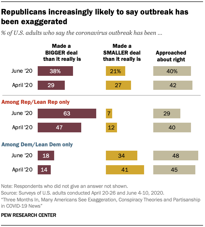 The share of Republicans who say the coronavirus outbreak has been exaggerated grew from 47% in late April to 63% in early June. https://t.co/Faj0566v3S https://t.co/u0vCLvzfwC