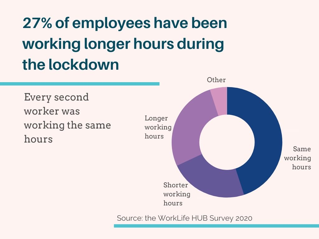 Despite having children at home, a quarter of employees worked longer hours during the #quarantine Have a look at our research findings here: http://worklifehub.com/blog/lessons-from-the-corona-crisis-lesson-1-managers… #worklifeintegration #COVIDー19 #manager #WorkLifeBalancepic.twitter.com/cwA31bObJF