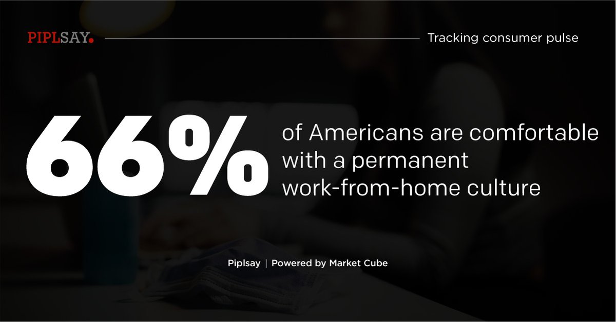 Learn more on these insights: https://t.co/FDt4c6gm65  #WorkFromHome #WFH #Reopening #Survey #Insights #MRX #MarketResearch #MarketCube #Piplsay https://t.co/3UZfYJecxt