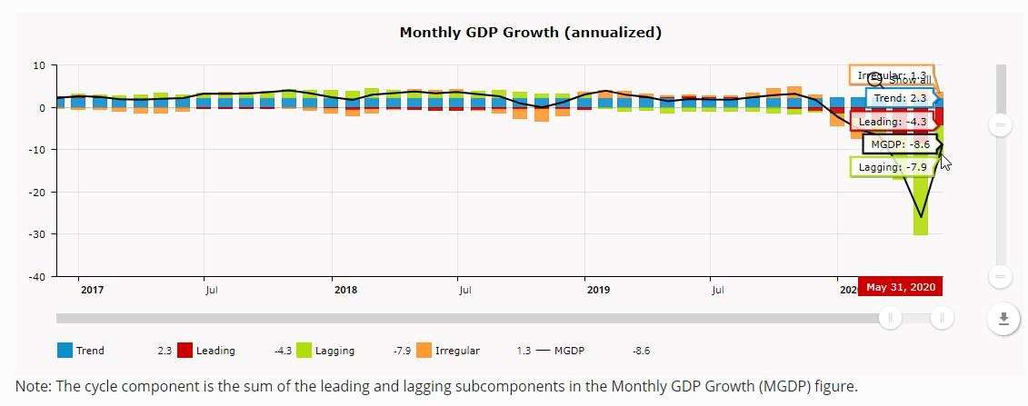 NEW DATA: Brave-Butters-Kelley Leading Index was –4.5 standard deviations from trend growth for May 2020. The BBK monthly #GDP growth was –8.6% in May. The #BBKI points to growth improving substantially, but still below trend in May. https://t.co/go6C1f85uc https://t.co/j43Fw53NzZ