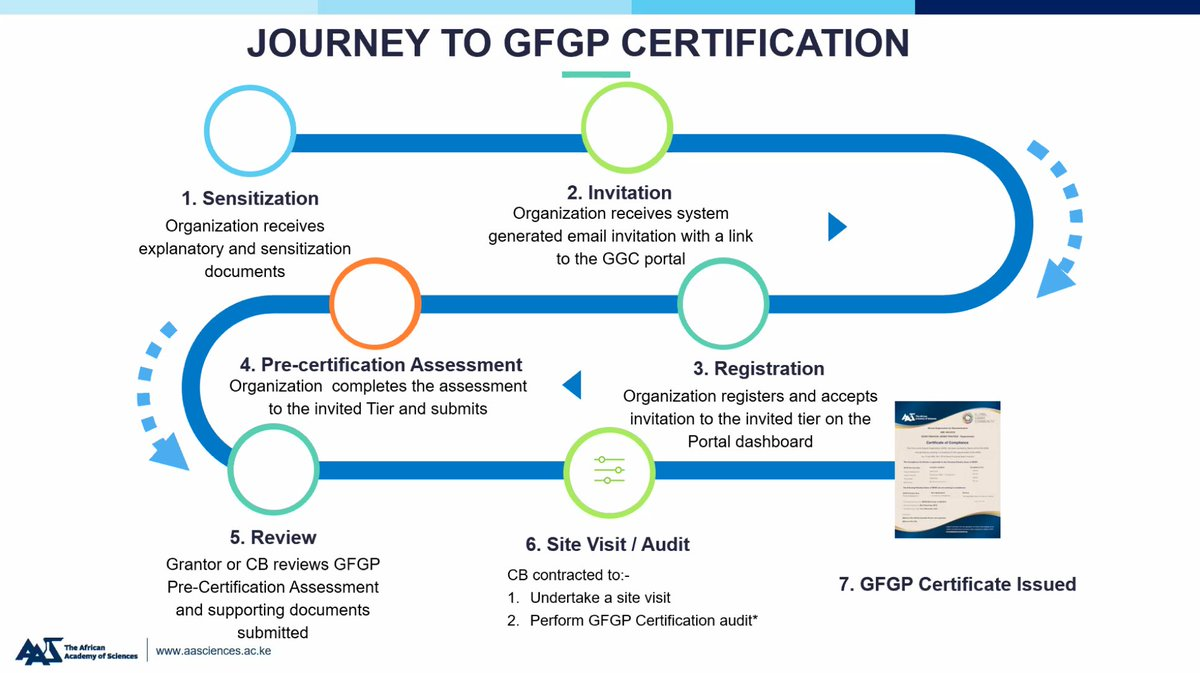 Describing the vision behind and the route to certification for good financial grants practice (GFGP) with @AASciences @gennykiff @Paskare @kimsbangalore@HarryHarste with the @NIHRresearch funded @GHRUamr