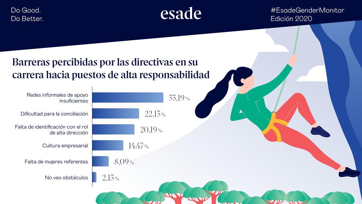 #EsadeGenderMonitor: El impacto de la #CrisisSanitaria en la #igualdad de #género  @EugeniaBieto, Directora del #EsadeWomenInitiative reflexiona junto a la Prof. @PatriciaCauqui de #Esade sobre las barreras para las #mujeres en el mundo laboral.   https://t.co/I34aSHE1ZF https://t.co/0f0dDk0jw5