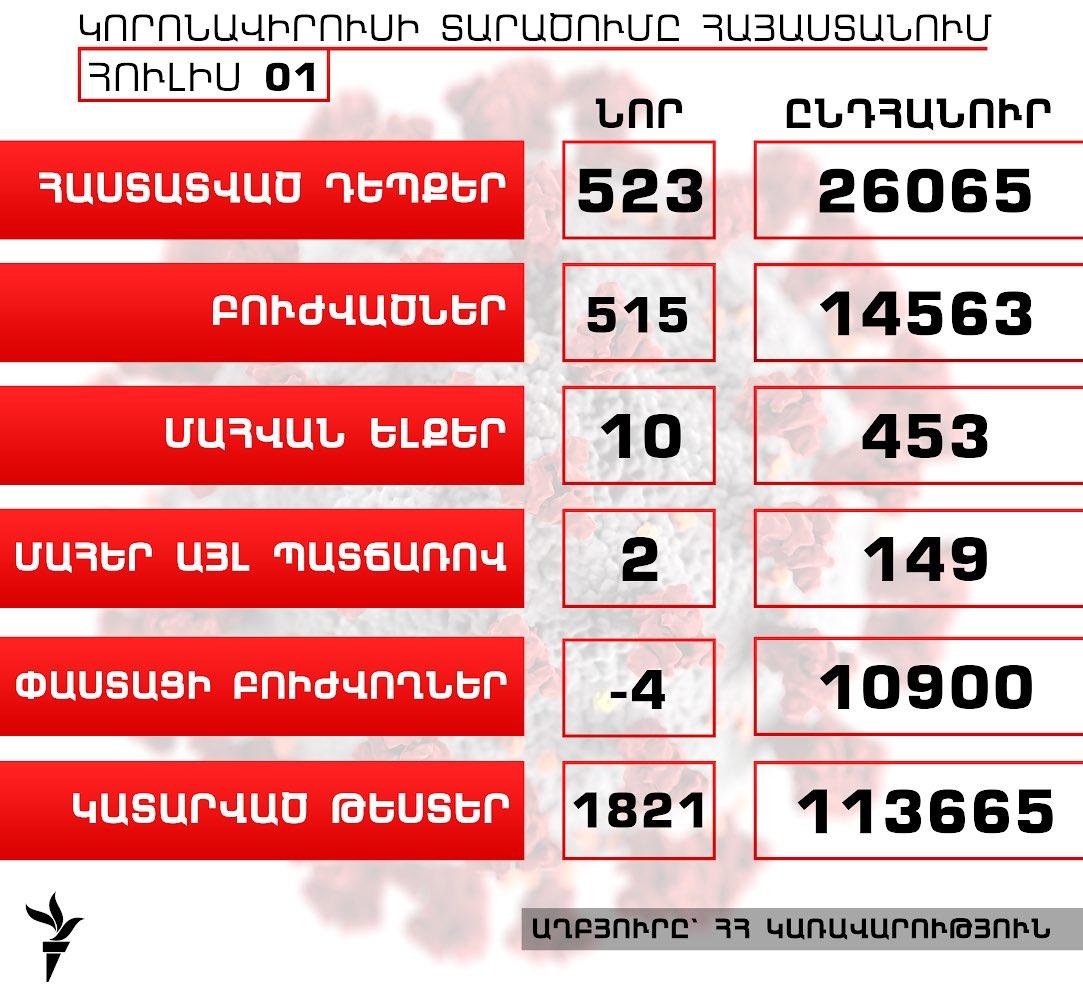 Հայաստանում կորոնավիրուսի դեպքերի թիվն աճել է 523-ով, բուժվածներինը՝ 515-ով, գրանցվել է մահվան ևս 10 դեպք  https://t.co/wjfICyGUY3 https://t.co/cgK9KB9R6t