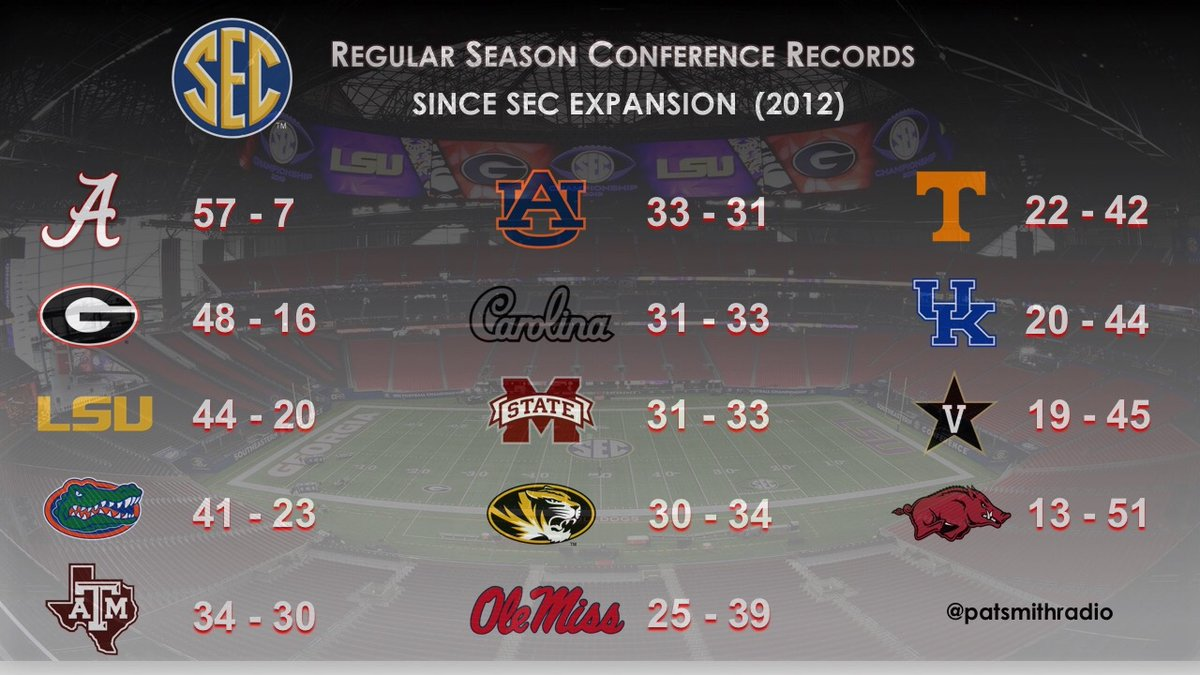 OTD in 2012, Texas A & M and Missouri officially join the SEC. Regular season conference football records since last SEC expansion ... https://t.co/GrJhAt2ZK2