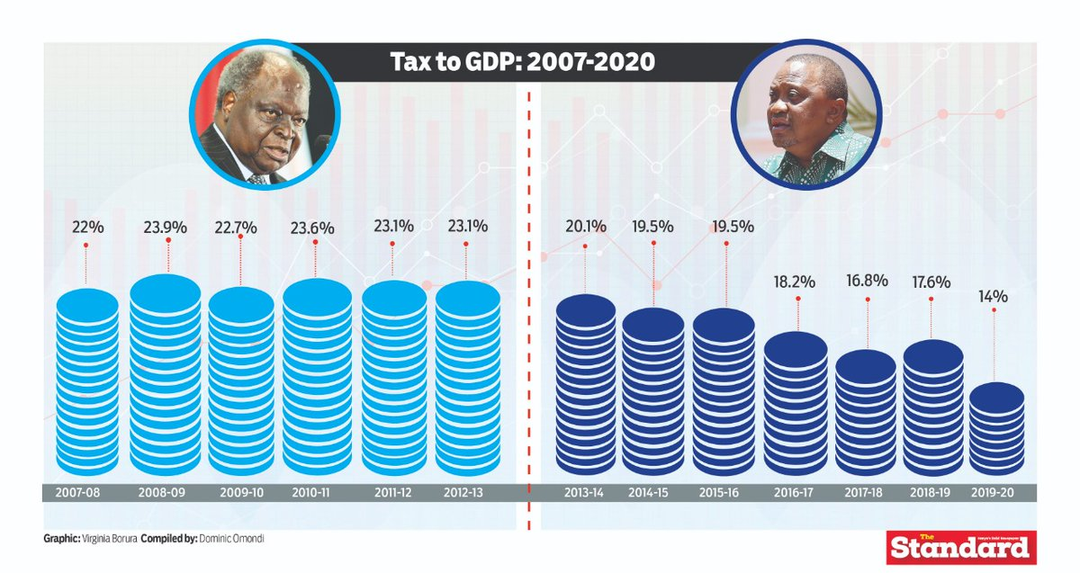 A comparison between Uhuru and Kibaki's tenure In 7 years, Uhuru's administration has not seen a consistent uptick in tax to GDP ratios. Yet, in the seven years to the end of former President Mwai Kibaki's term, the increase in tax revenue largely kept up with economic growth, https://t.co/rUWb0eq0AU