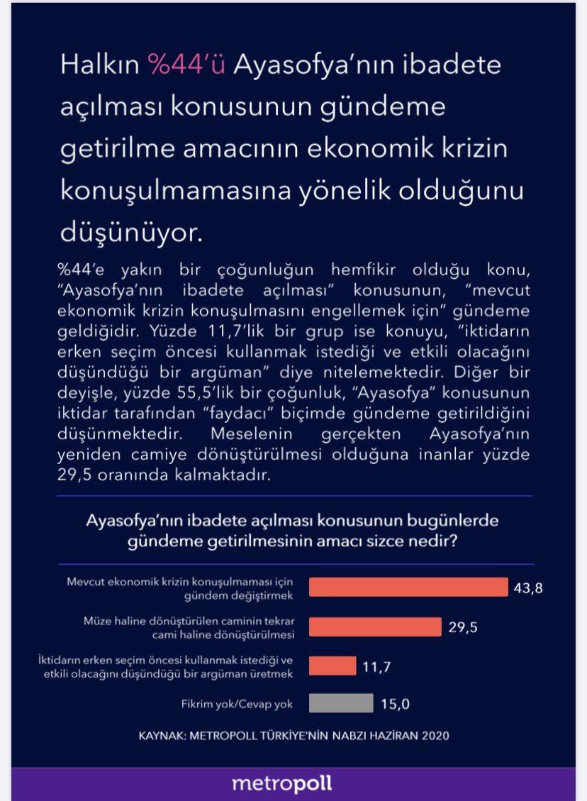 Metropol araştırma anketine göre, halkın yüzde 44'ü; Ayasofya'nın ibadete açılması meselesi ekonomik kriz konuşulmasın diye gündeme getirildi diyor https://t.co/TPbHGhLKyZ