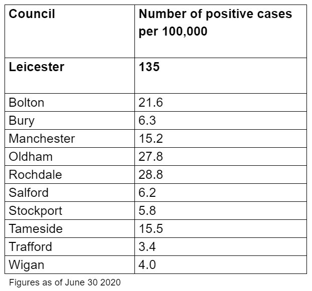 We've been pushing for testing data to give the GM public a reliable, localised picture. I am pleased to be able to publish it today. The good news is cases are falling across GM. We can avoid a local lockdown if we remain vigilant and everyone sticks to the advice.
