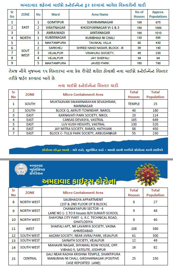 9 area removed from micro-containment zone list; 15 including Maninagar Swaminarayan Gaadi added by AMC