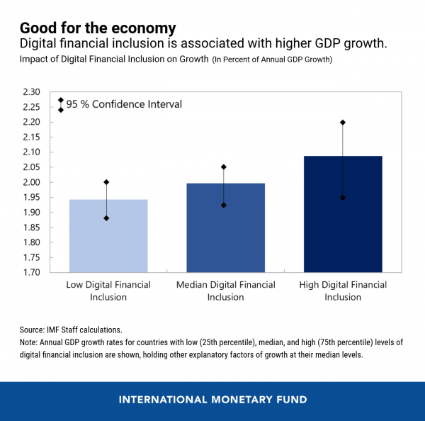 #OKExBuzz @IMF's report has proven the importance of #FinTech & #blockchain in shaping GDP growth. Will #DeFi be one of the key factors to facilitate the future economy, especially amid #COVID19?🤔