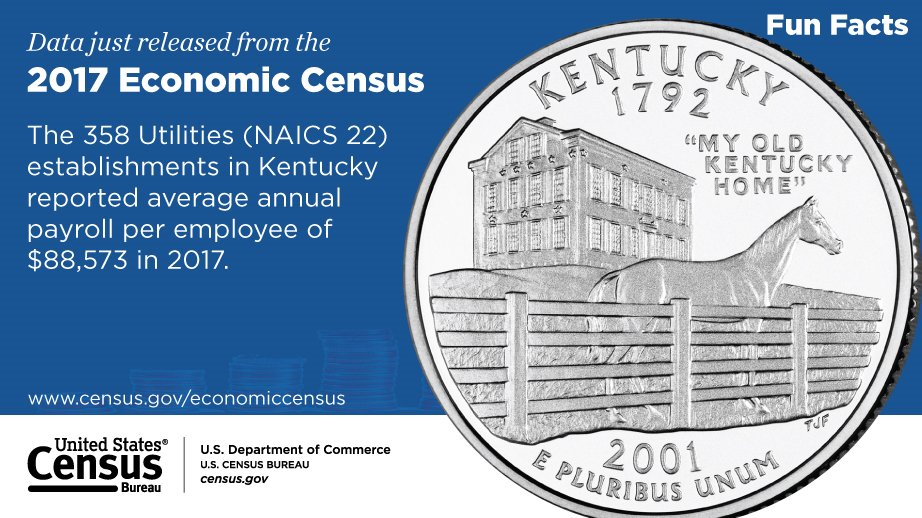 Check out this #Kentucky FunFact from the 2017 #EconCensus Explore more business data at: go.usa.gov/xwubC