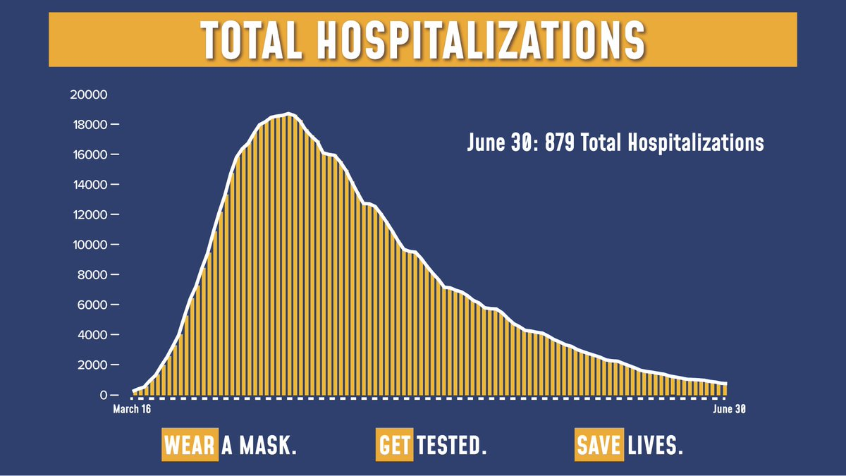 Today's update on the numbers:  56,710 tests were performed yesterday. 625 tests came back positive (1.1% of total).  Total hospitalizations fell to 879.  Sadly, there were 11 COVID fatalities yesterday. https://t.co/brF7hs0q7a