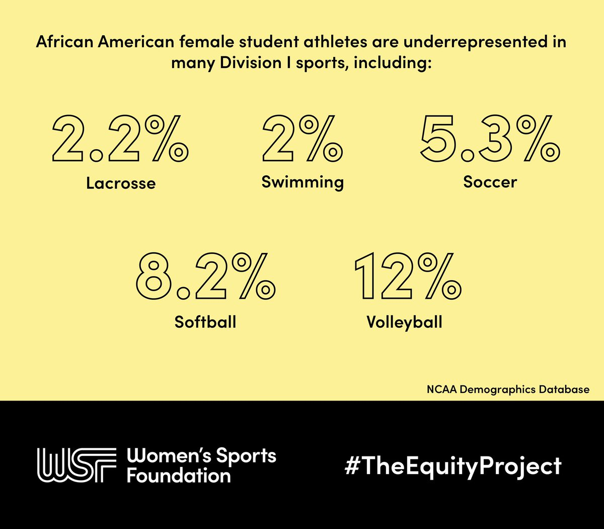 A quick look at the stats 📊 #TheEquityProject