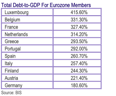 And you think South Africa has a debt problem? Euro area debt to GDP ratio: