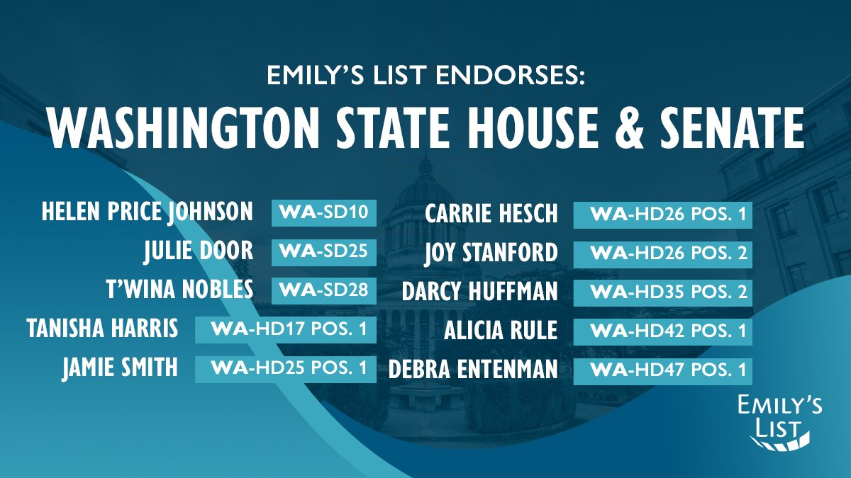 Thank you Emily's List for the honor of your endorsement. Women will pave the way to protecting our communities, insuring quality healthcare and building resilience as we prepare for changes under the rigors of the climate crisis.