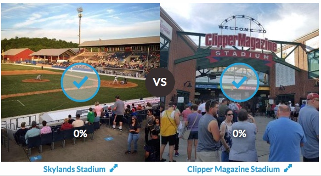 Final days of voting in the Sweet Sixteen round of the Best of the Ballparks 2020 competition for independent ball! In this round it's Skylands Stadium (@SCMiners) vs. Clipper Magazine Stadium (@gobarnstormers). Polls close tomorrow, so tell your friends! https://t.co/bmRb6jwRzG https://t.co/y3PpwkYRz4