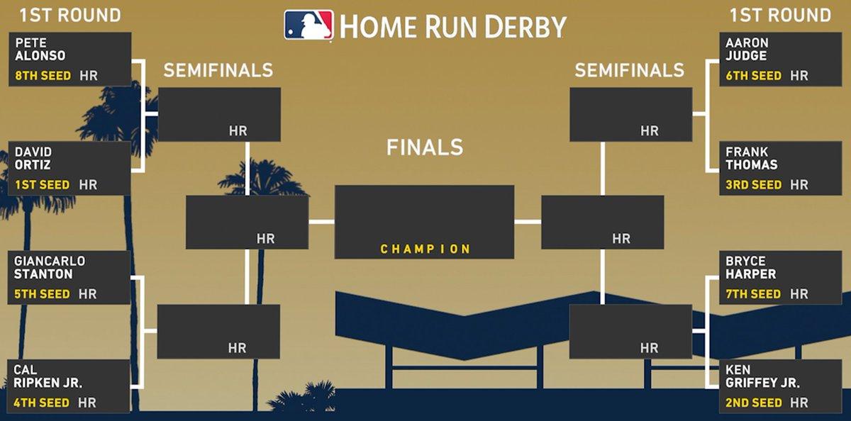 ⚾Home Run Derby 'Winners' Simulation  Who wins of these prior Home Run Derby Winners?! Find out at 1 PM PT! ⚾Pete Alonso  💎David Ortiz ⚾Aaron Judge 💎Frank Thomas ⚾Giancarlo Stanton 💎Cal Ripken Jr.  ⚾Bryce Harper 💎Ken Griffey Jr.   #MLBTheShow20 https://t.co/kXTjCSDcB3