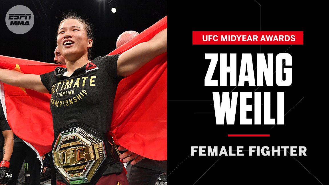Zhang Weili wins ESPN's midyear award for best Female Fighter.  📰 https://t.co/7YrENrtIS7 https://t.co/yhKaNEiqhI
