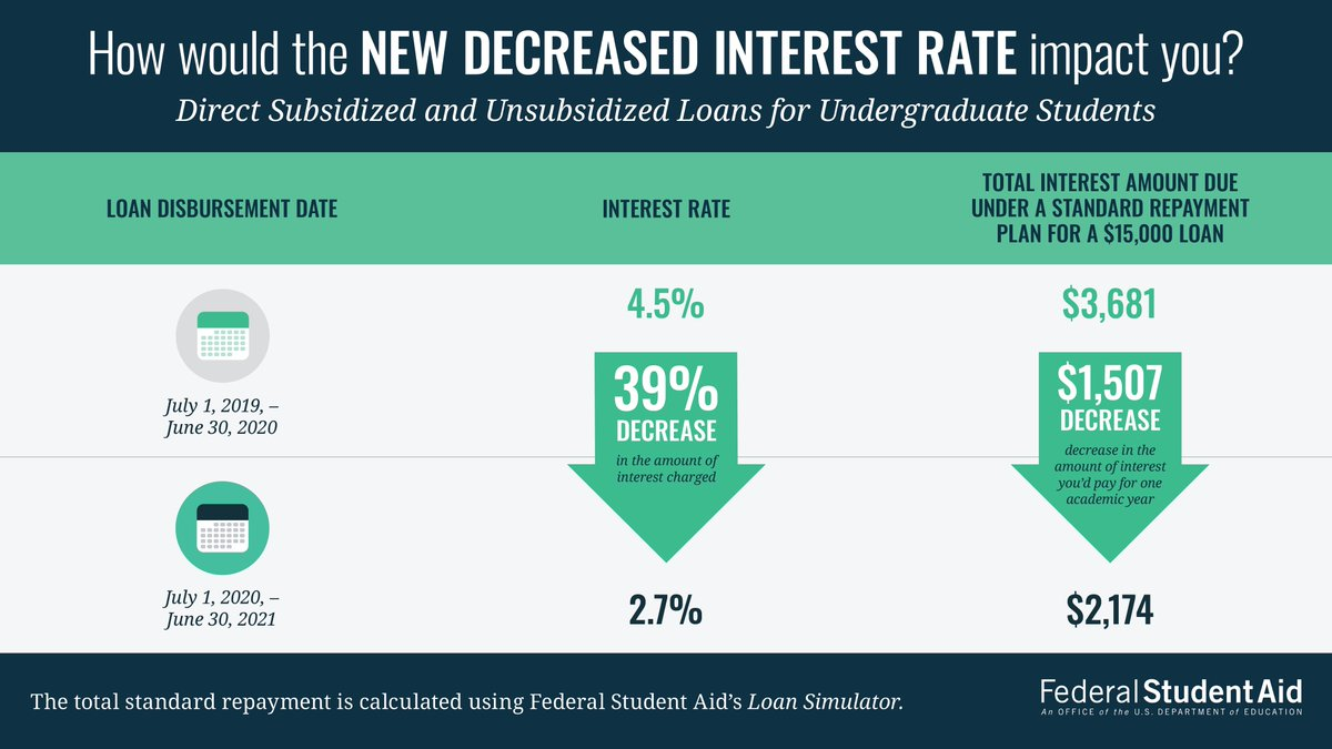 Federal Student Aid On Twitter Student Loan Interest Rates For The 2020 21 Academic Year Have Hit A Historic Low Https T Co Vclxxuaowr Are You Starting Or Continuing College Take Advantage Of These Low