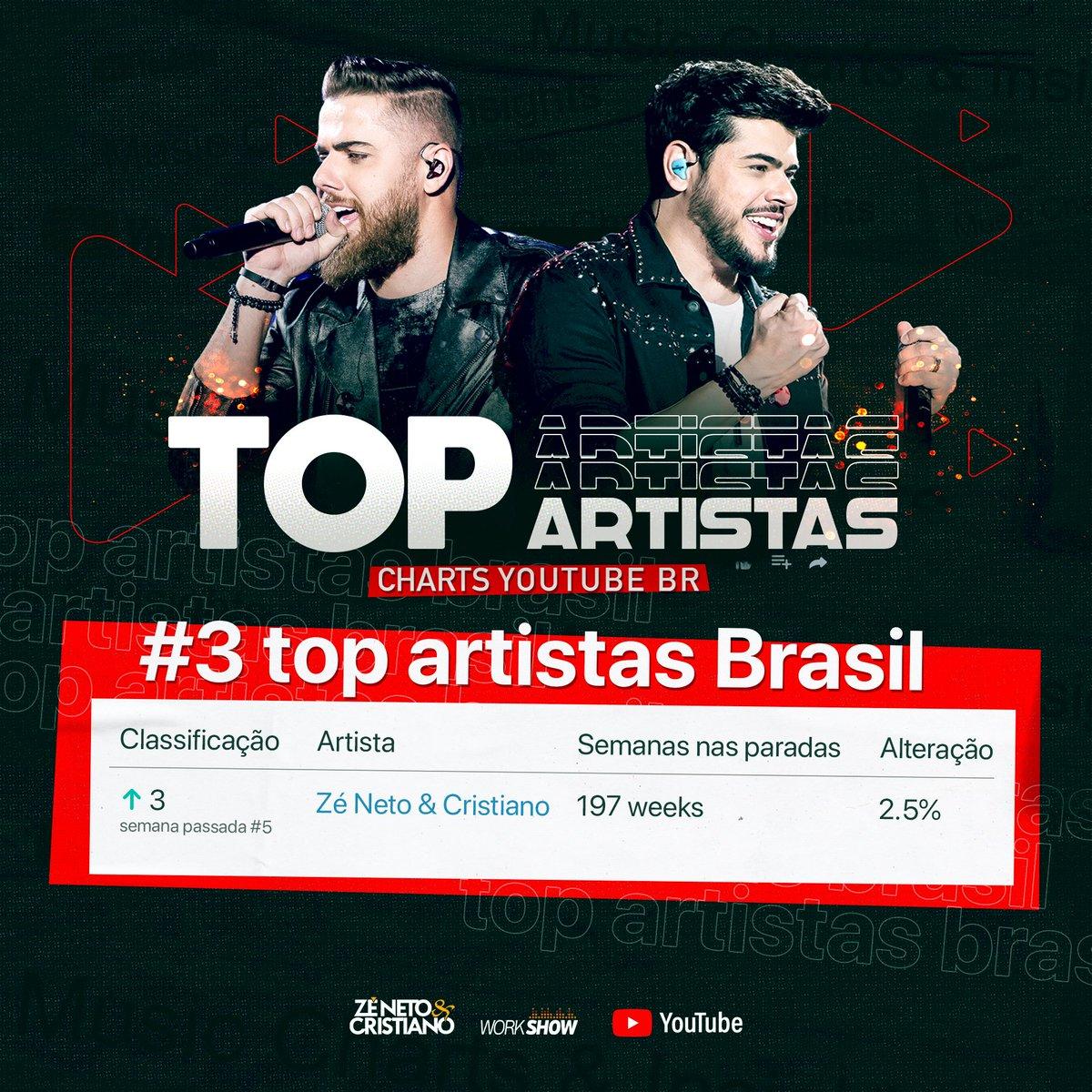 Galera somos o 3º no TOP ARTISTAS mais assistidos no @YoutubeBrasil! Bora comemorar galeeeeera!!! Muuuuito obrigado 💥💥💥 Confira clicando no link 👉 https://t.co/jinHSmWpQB  #zenetoecristiano #dvdpormaisbeijosaovivo #musicasertaneja #musica #fãs #fã #fans #fan #fanfic https://t.co/RkTbtMuWH3