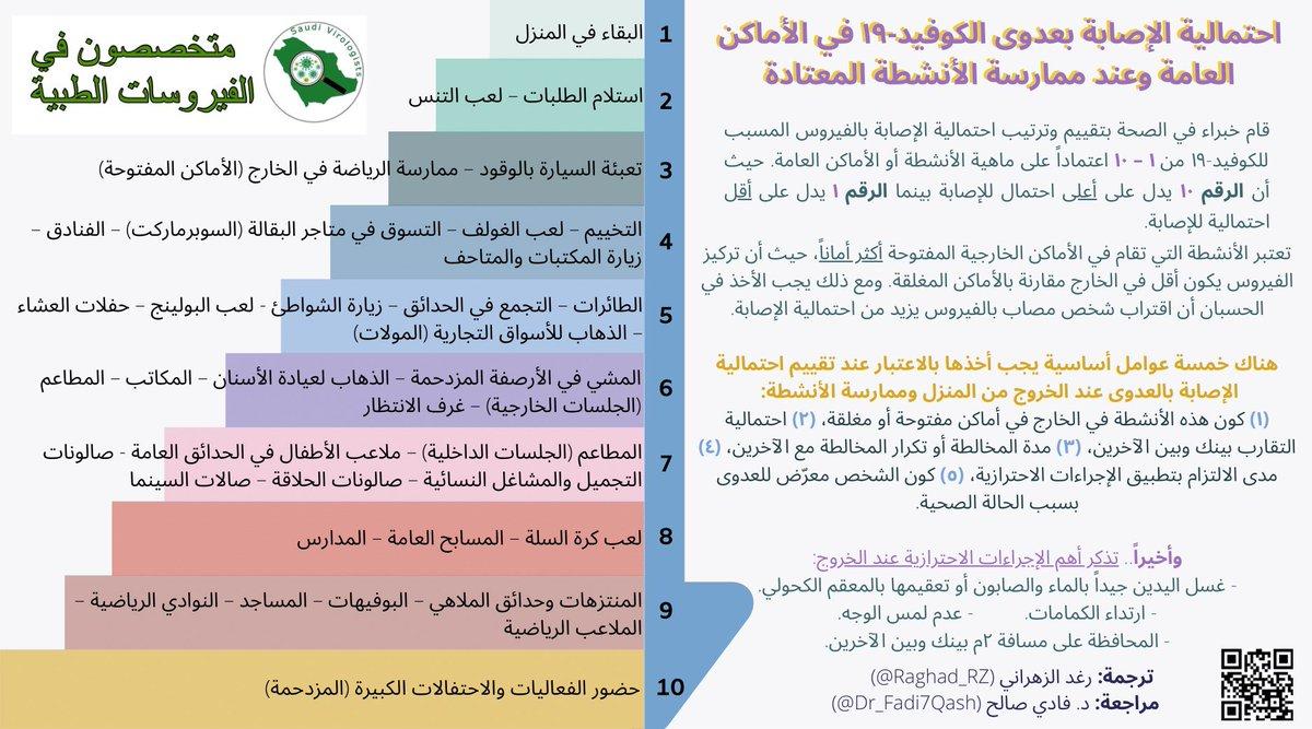 احتمال الإصابة بكوفيد ١٩ في الأماكن العامة  Via @SaudiVirologist https://t.co/xui8w1P2WC