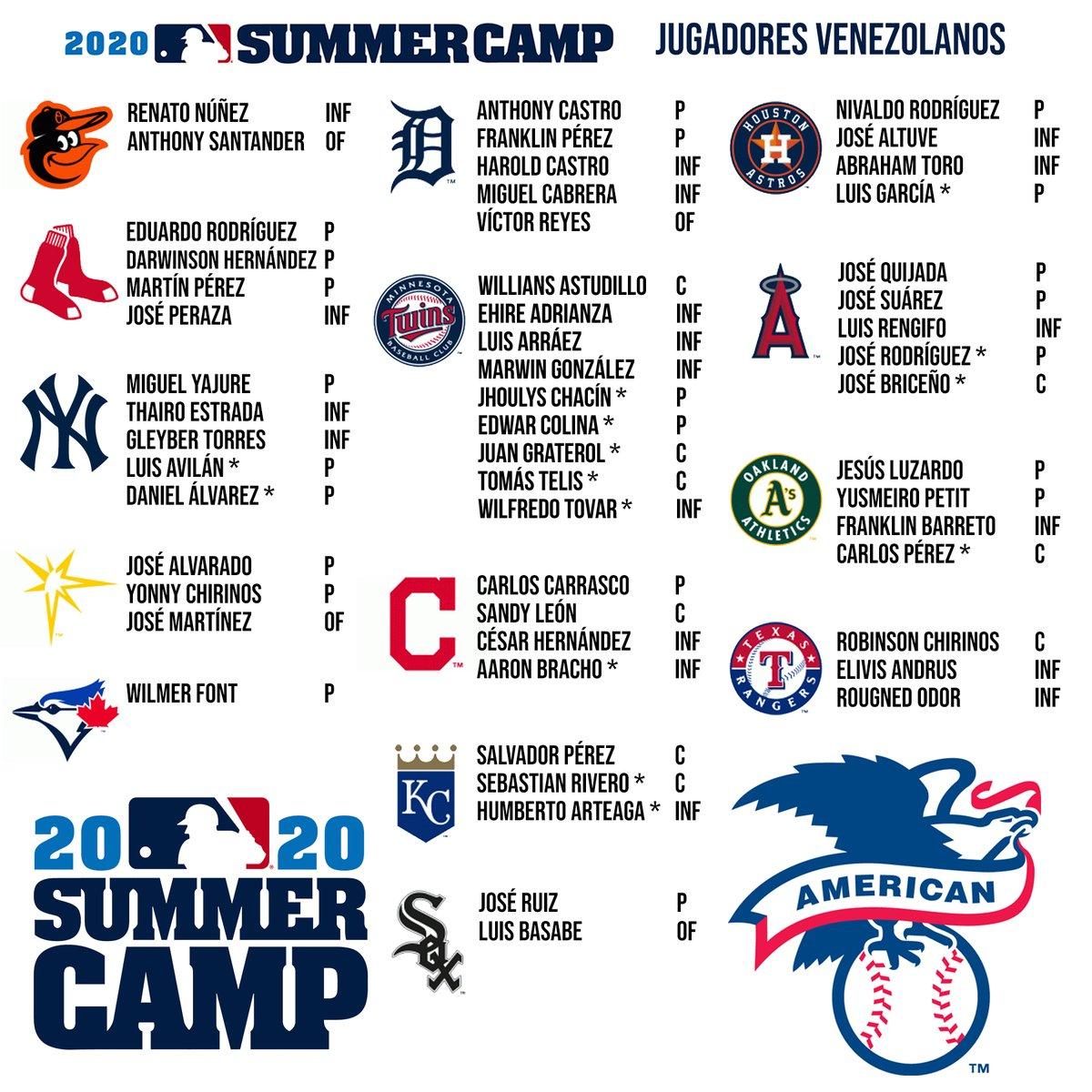 Lista de jugadores venezolanos presentes en el Summer Camp de @LasMayores https://t.co/Q2SPmZ5Yja