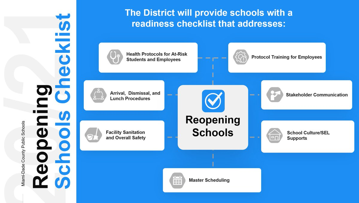 The #MDCPSReopening Schools Checklist addresses: •Health protocols for at-risk students/employees •Arrival/dismissal/lunch procedures •Facility sanitation & safety •Master scheduling •School culture/social emotional support •Stakeholder communication •Protocol training https://t.co/gWng9mRdqO