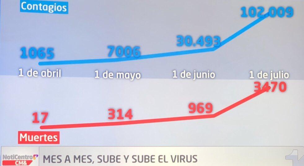 Pasamos de 100 mil personas contagiadas y llegamos a casi 3.500 fallecidos. Como dice @CMILANOTICIA Mes a mes sube y sube. No se aplana. No bajar la guardia en el autocuidado es el punto. Tapabocas. Distancia. Lavado de manos. https://t.co/JangXY0Ekq