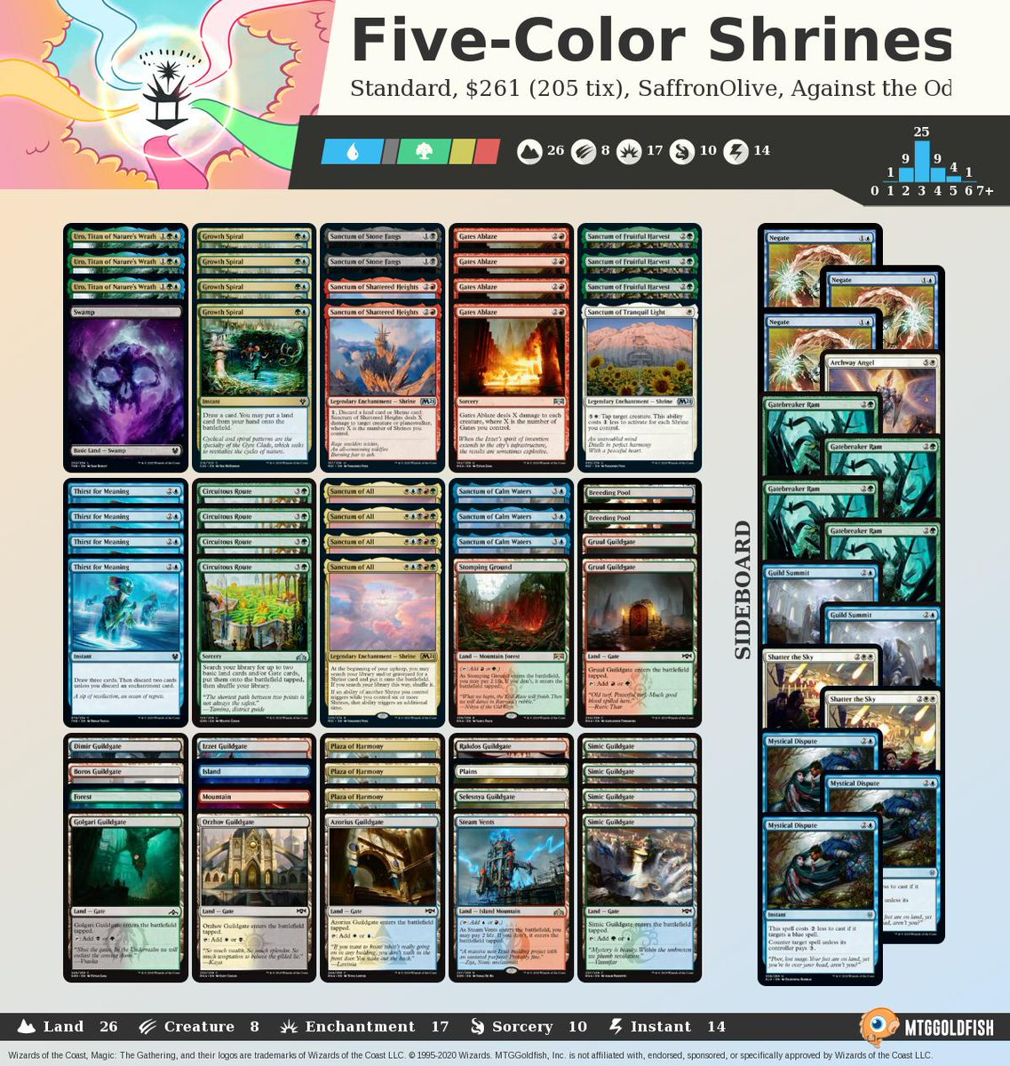Against the Odds: Five-Color Shrines (Standard) mtggoldfish.com/articles/again… #mtg #mtgo #againsttheodds