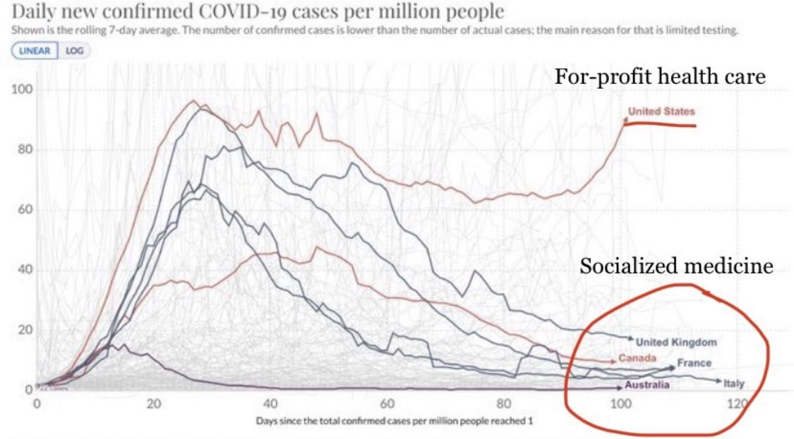 RT @DSA_HWC: A tale of two health systems.  #COVID19 #CapitalismKills #PeopleOverProfits #Medicare4All https://t.co/COHZ4ViS6v