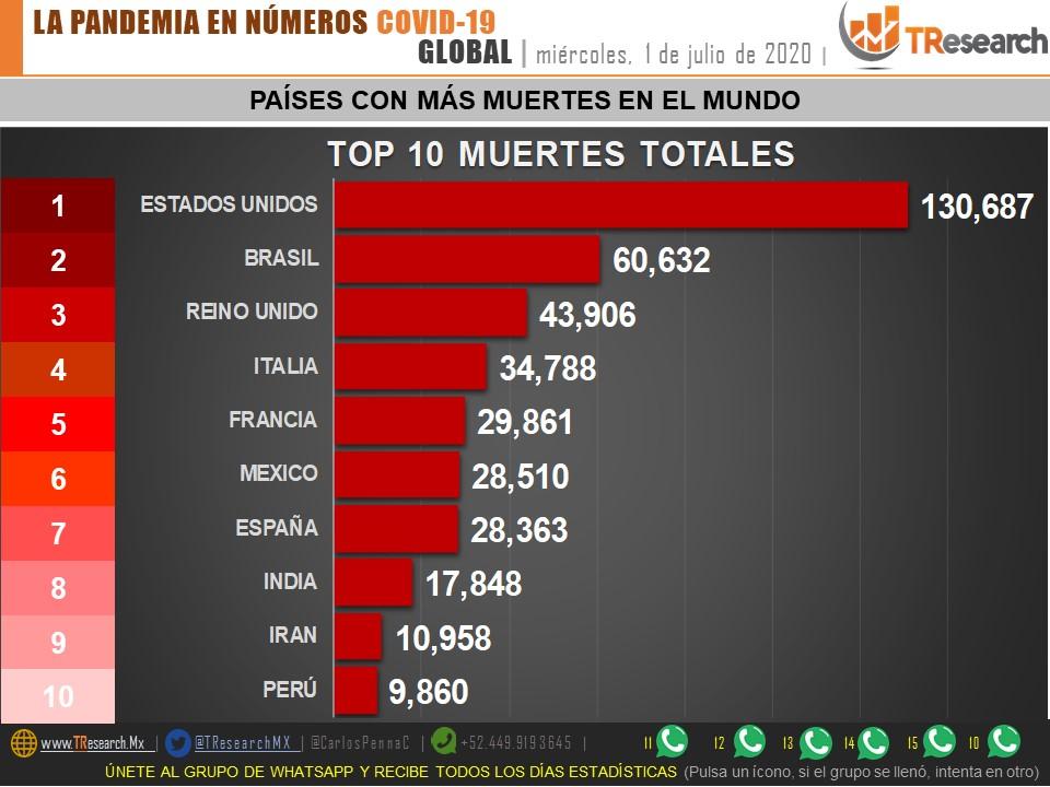 *LA PANDEMIA EN NÚMEROS* #COVID19 01/JUL #MEXICO CASOS 231,770   HOY 5,681 MUERTES28,510   HOY 741  #MEXICO (28.5K) rebasa a #ESPAÑA (28.3K) en número de muertes totales.  @CarlosPennaC https://t.co/lFs8Vvkrcj PDF https://t.co/flIJSbGIjp https://t.co/DqV5Yb1ov5