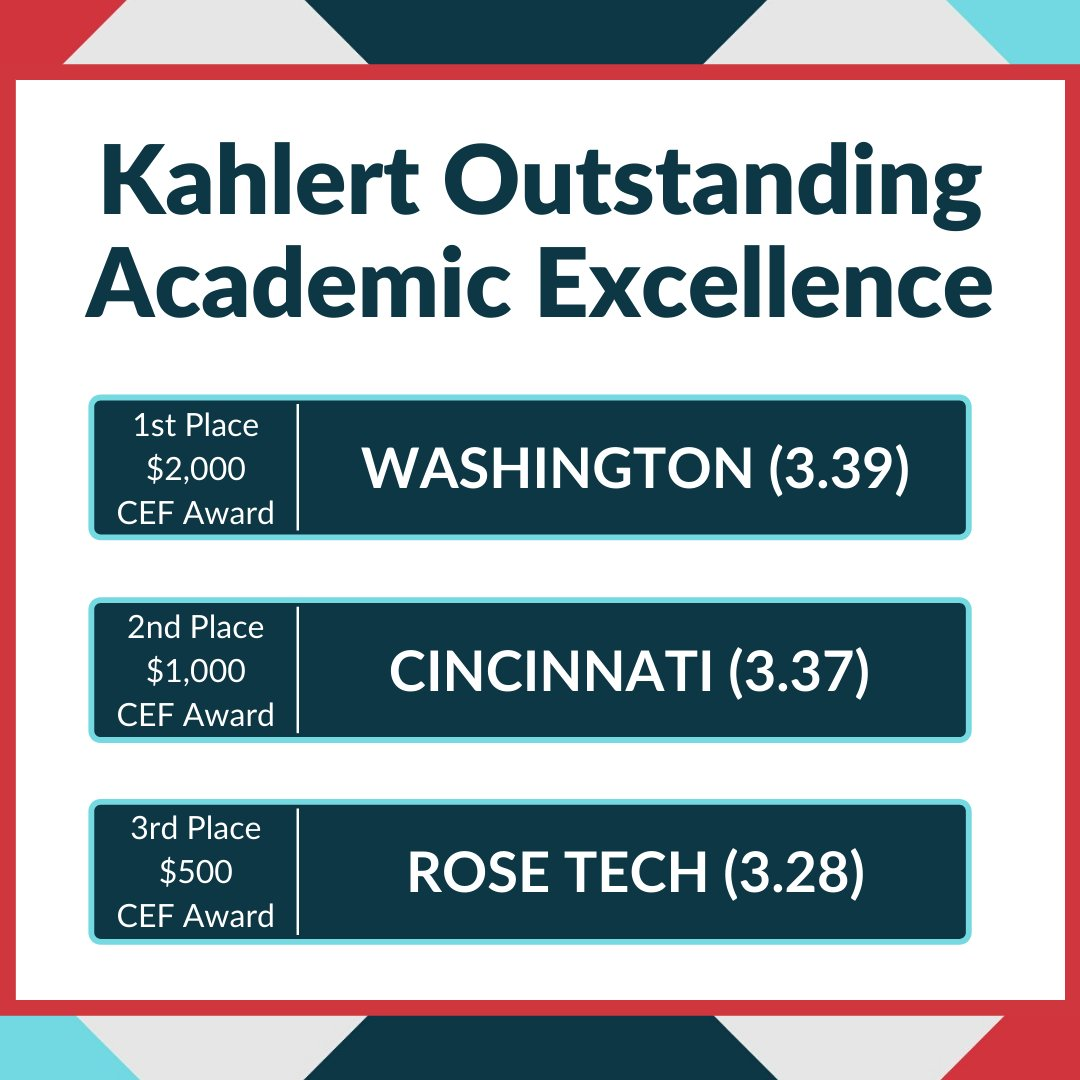 Congratulations to the winners of the Kahlert Outstanding Academic Excellence awards, we are so proud of these chapters' academic achievements! See the honorable mentions and other award details at the link below. https://t.co/F5vvQuuoNJ https://t.co/2ilDMtSJGz